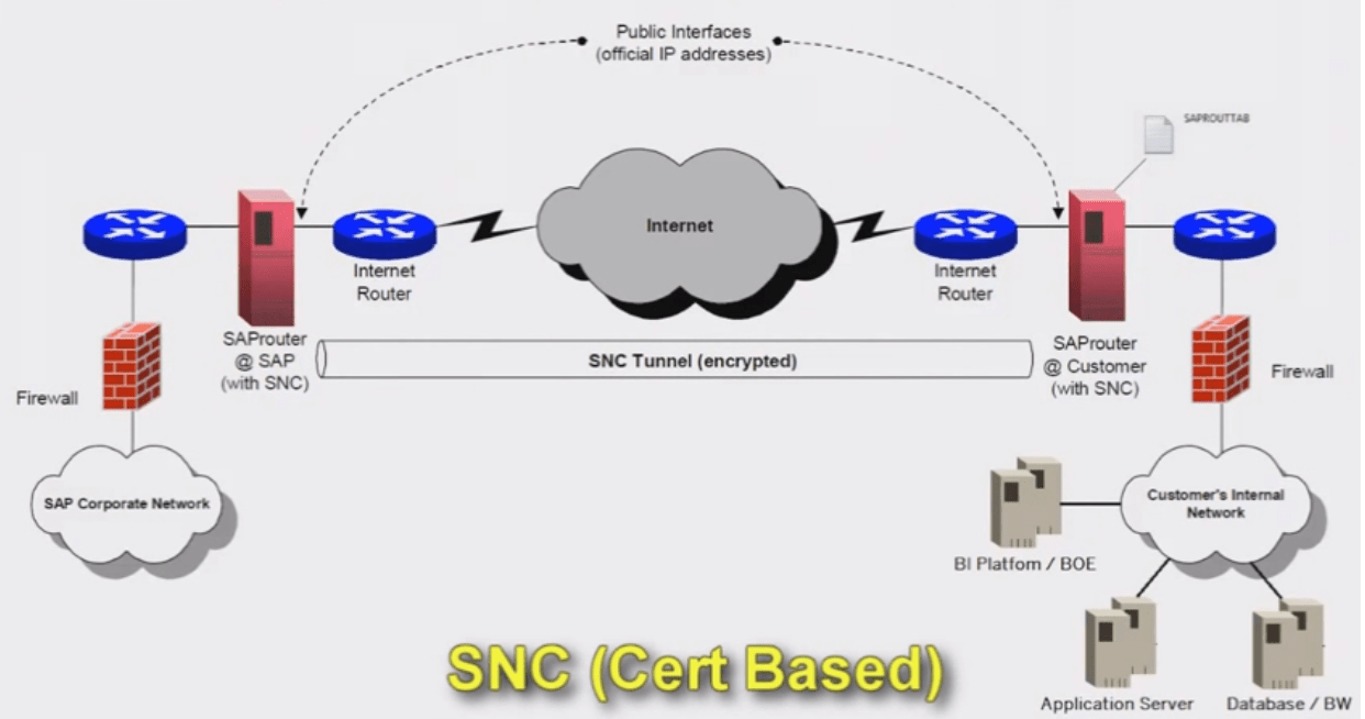 hight resolution of  in particular wan connections secure it provides reliable authentication as well as encryption of the data to be transferred sap router allows