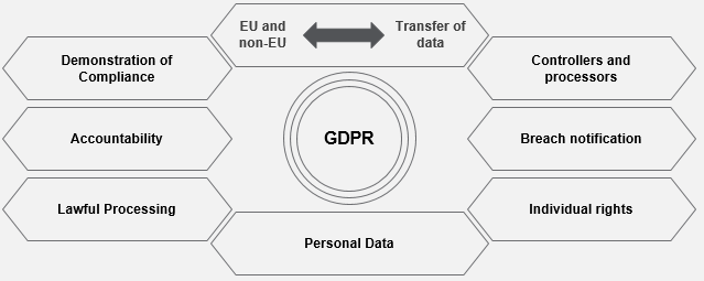 Comply with GDPR requirement using SAP Information