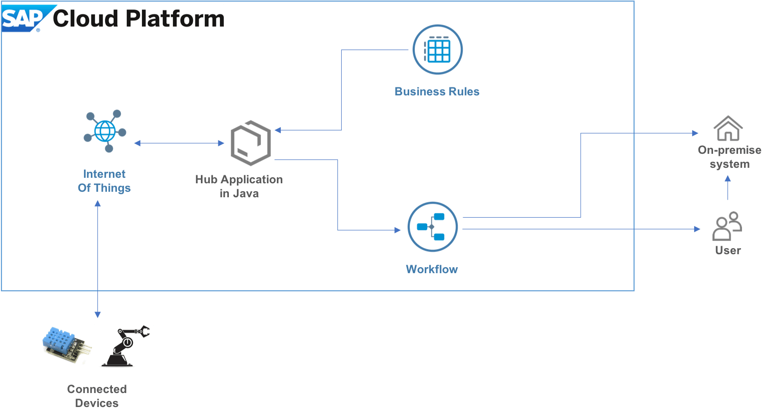 hight resolution of i have used the following services of sap cloud platform neo you do not have to pay for any service used in these blogs they come with the trial