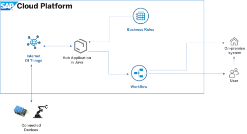 small resolution of i have used the following services of sap cloud platform neo you do not have to pay for any service used in these blogs they come with the trial