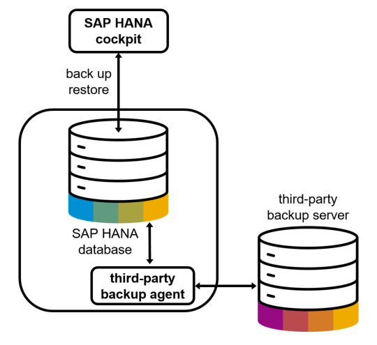 "Overview of ""Backint for SAP HANA"" and FAQ for 3rd Party"
