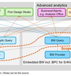 bw query has already been used in bpc for s 4hana and embedded bw in s 4hana there are some predefined fiori apps using bw query e g cost centers  [ 1865 x 772 Pixel ]