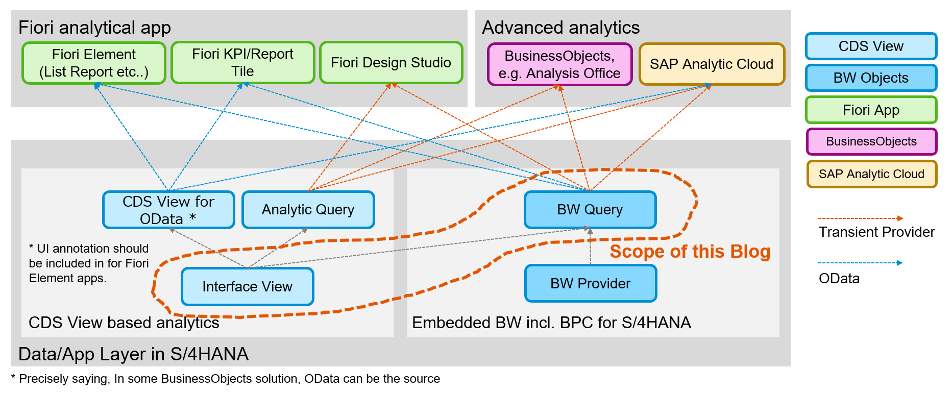 hight resolution of bw query has already been used in bpc for s 4hana and embedded bw in s 4hana there are some predefined fiori apps using bw query e g cost centers