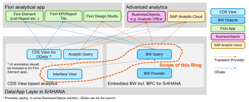 small resolution of bw query has already been used in bpc for s 4hana and embedded bw in s 4hana there are some predefined fiori apps using bw query e g cost centers
