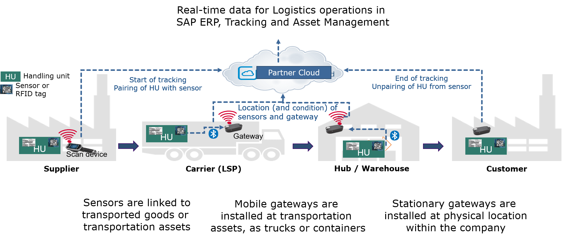 Logistics Bridge: trigger business processes based on real-time inventory localization | SAP Blogs