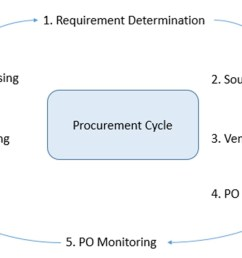 this process runs as a closed loop as illustrated in the below diagram  [ 1265 x 677 Pixel ]