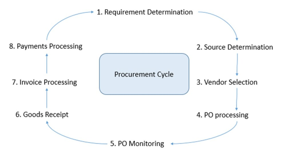 medium resolution of this process runs as a closed loop as illustrated in the below diagram
