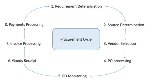 small resolution of this process runs as a closed loop as illustrated in the below diagram