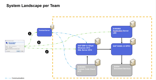 small resolution of during 2 weeks the teams connect to the system landscape and work remote on the conversion