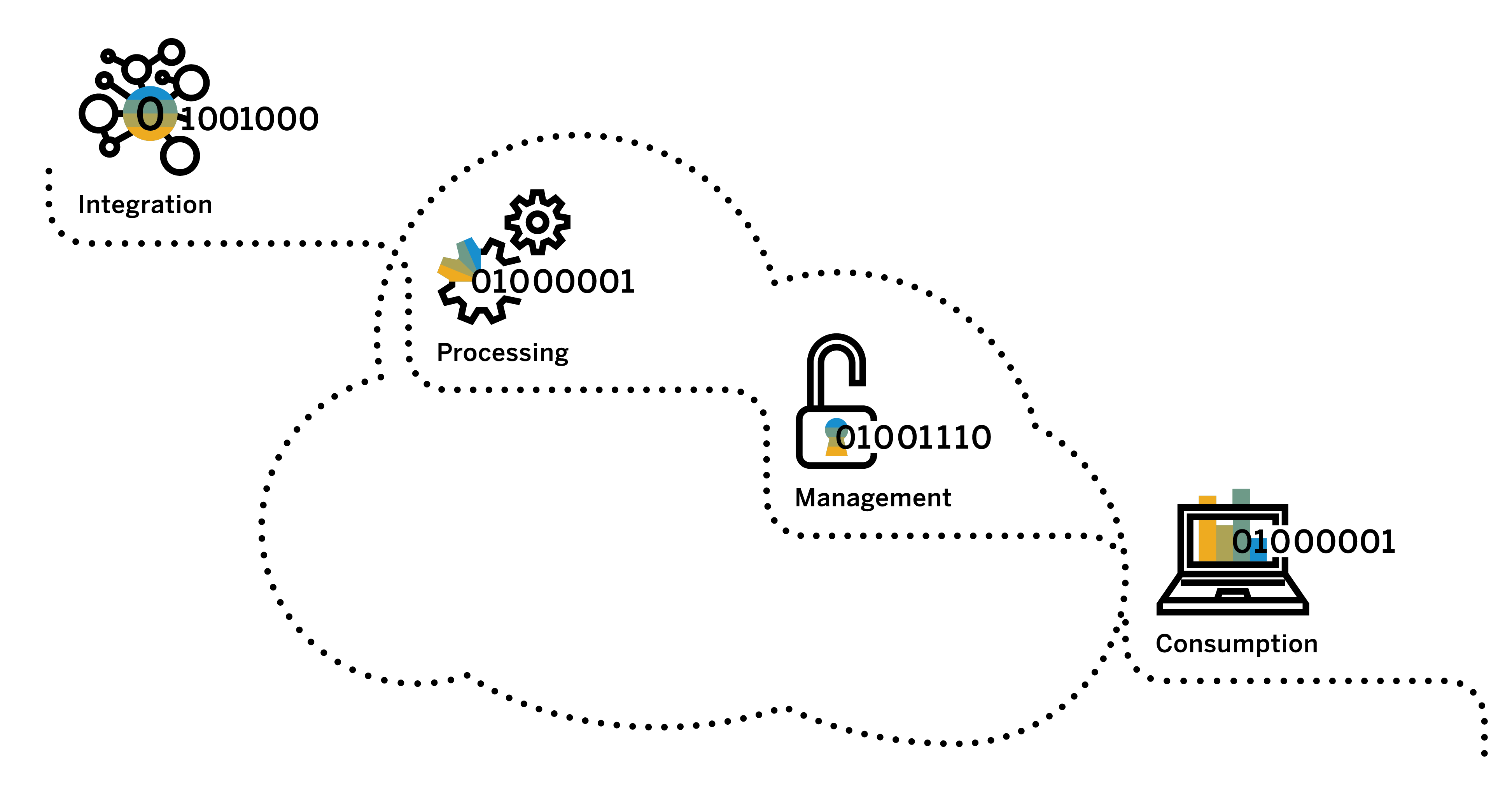 Data integration to realize the promise of intelligent
