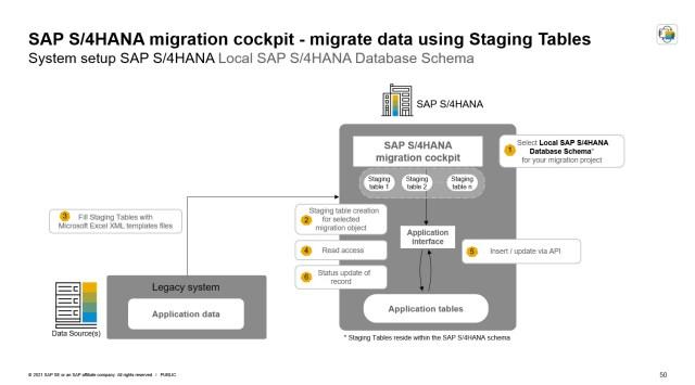 Part 23: Migrate your Data – Migration Cockpit (from SAP S/23HANA