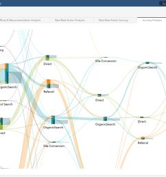 image 2 sas 360 discover sas visual analytics sankey diagram for path analysis  [ 1920 x 1080 Pixel ]
