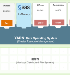 architecture diagram on how sas works with hadoop yarn [ 1678 x 607 Pixel ]
