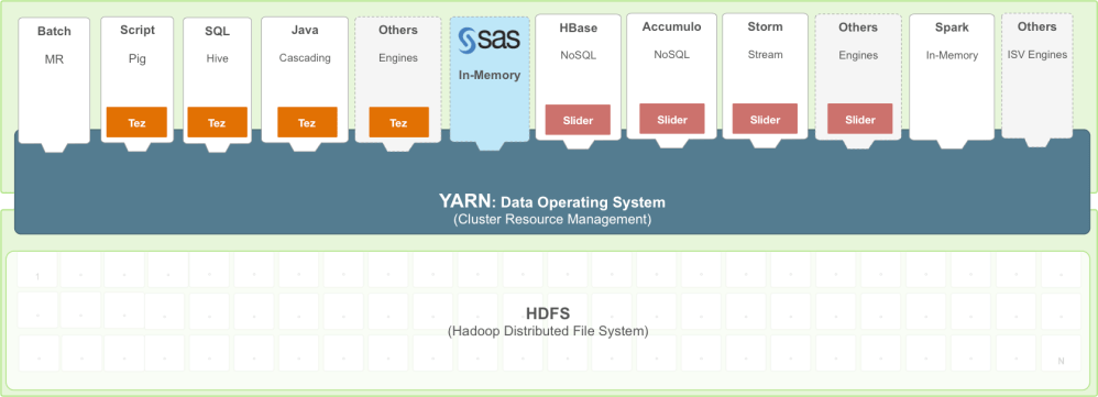 medium resolution of architecture diagram on how sas works with hadoop yarn