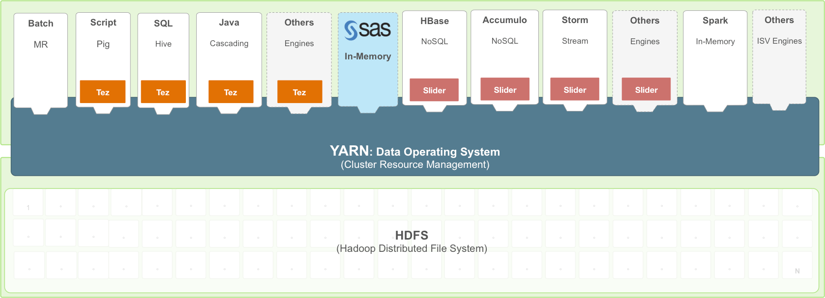 hight resolution of architecture diagram on how sas works with hadoop yarn