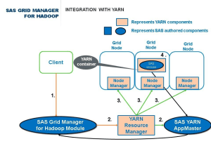 SAS Grid Manager for Hadoop nicely tied into YARN (Part 1