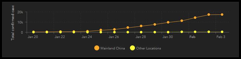 Improving the Wuhan Coronavirus dashboard - Graphically Speaking