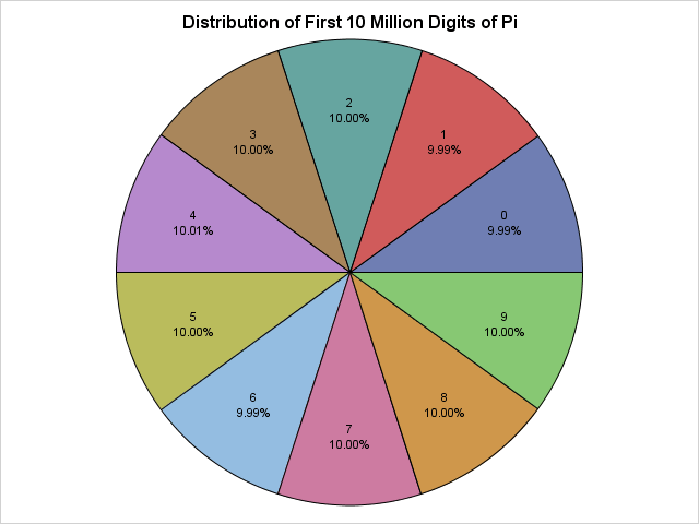 Analyzing The First 10 Million Digits Of Pi Randomness