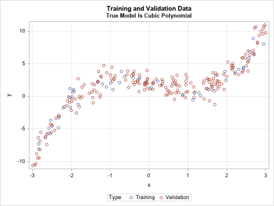 Data simulated from a cubic model. Use machine learning and training/validation data to select a model that fits the data