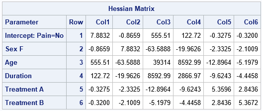 3 ways to obtain the Hessian at the MLE solution for a regression