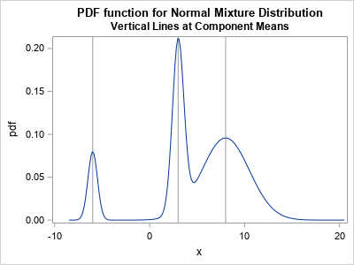 The normal mixture distribution in SAS | PROC-X com