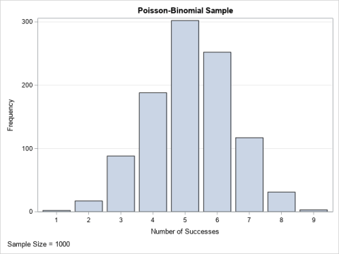 A random sample from the Poisson-binomial distribution