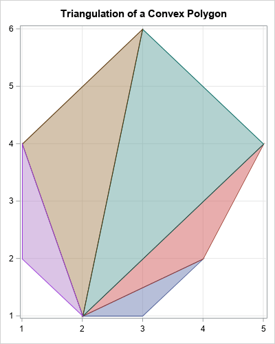 Decomposition of a convex polygon into triangles