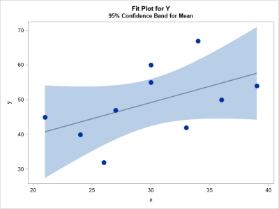 Regression fit plot with 95% confidence limits for the mean