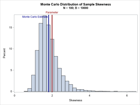 Monte Carlo distribution of skewness statistic (B=10000, N=100)
