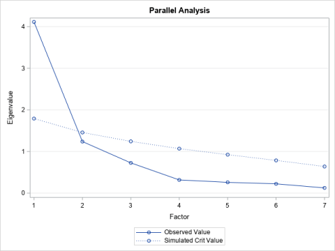Horn's method: A simulation-based method for retaining principal components