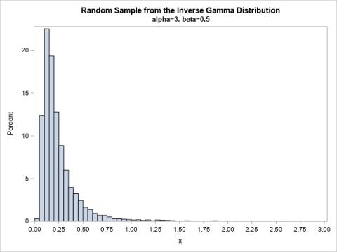 The inverse gamma distribution in SAS