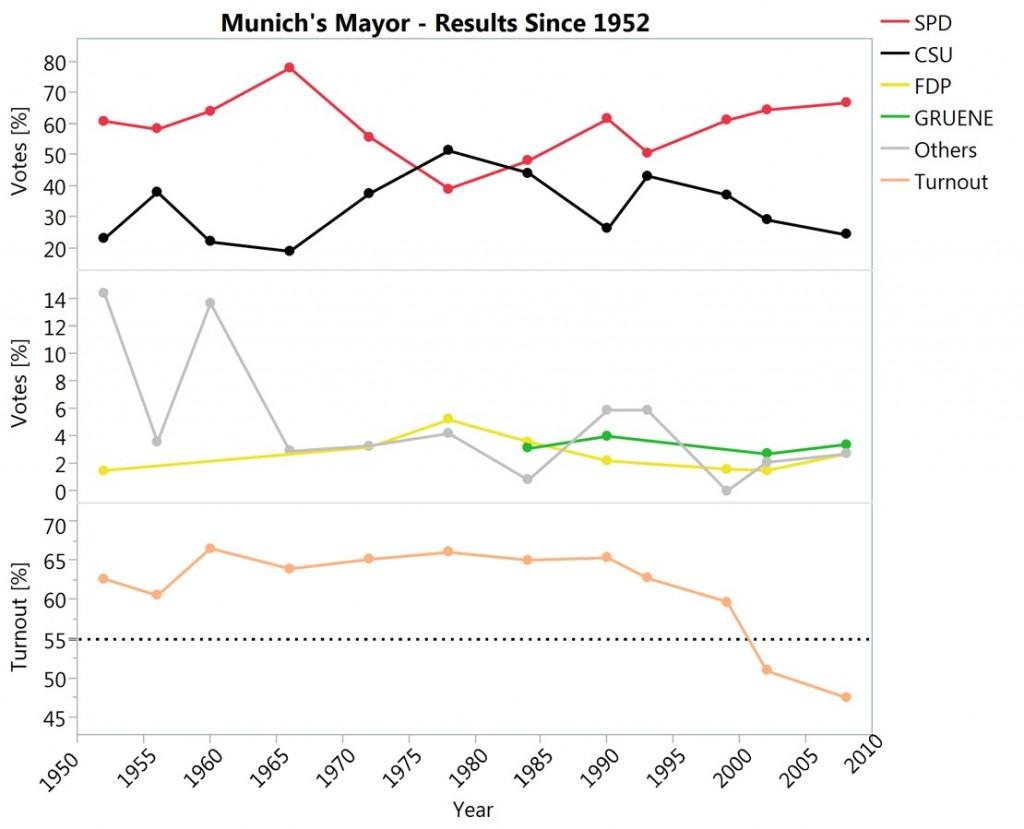 Munich votes for new mayor