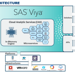 Saas Architecture Diagram 2005 Nissan Xterra Engine Sas Viya Posts - Blogs