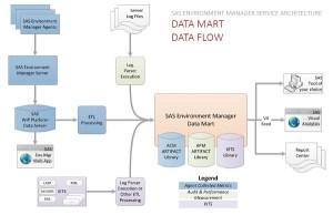 SAS Environment Manager Data Mart—the heart of the Service