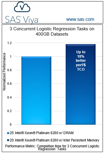 Persistent memory: one way to rein in IT costs | PROC-X com