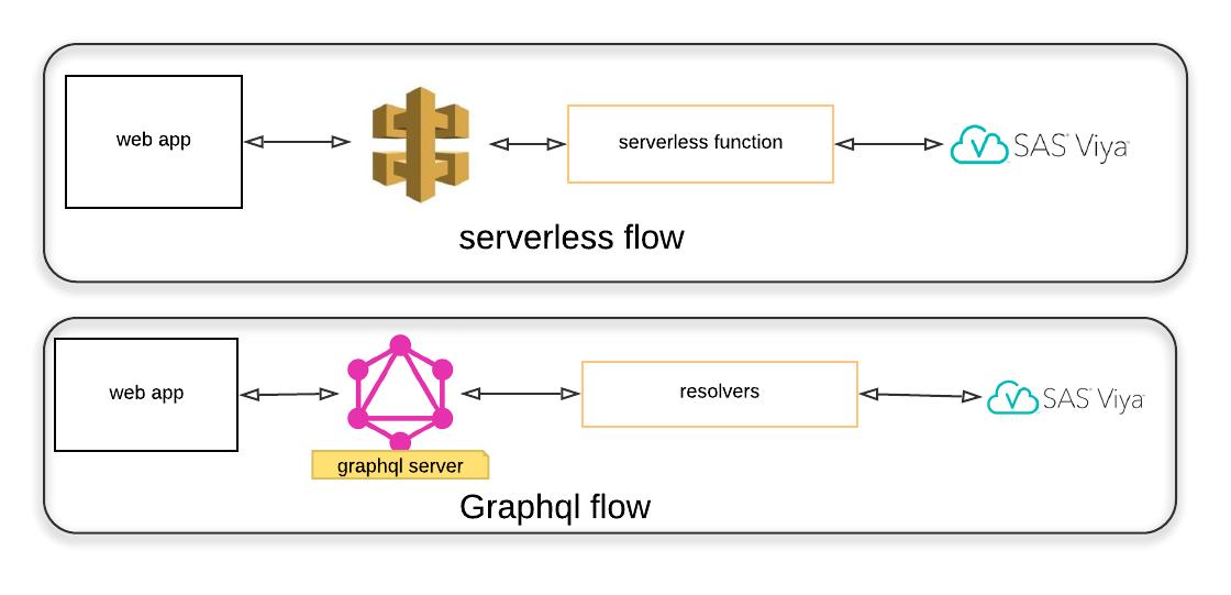 GraphQL and SAS Viya applications – a good match | PROC-X com