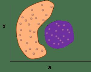 DBSCAN algorithm, a data mining clustering method
