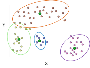 k-means clustering, a data mining clustering method