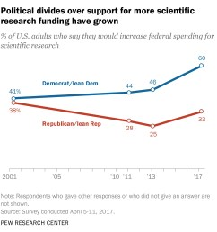 as with environmental regulations there is a significant partisan divide over federal spending for scientific research according to a survey conducted in  [ 1751 x 1959 Pixel ]