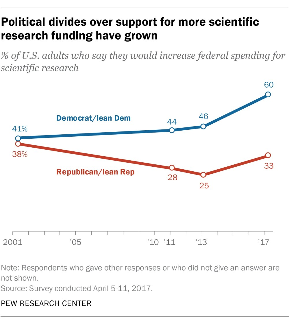 medium resolution of as with environmental regulations there is a significant partisan divide over federal spending for scientific research according to a survey conducted in