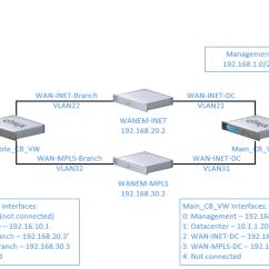 Diagram Of Hypervisor 2008 Mazda 3 Belt Getting Started With Netscaler Sd-wan   Jacob Rutski Serioustek