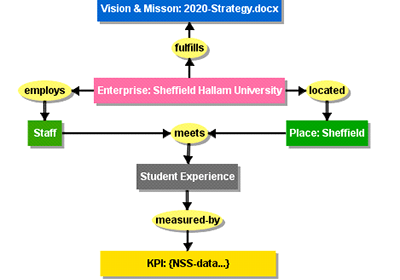 Diagram of connections of SHU Enterprise, student experience and vision/mission