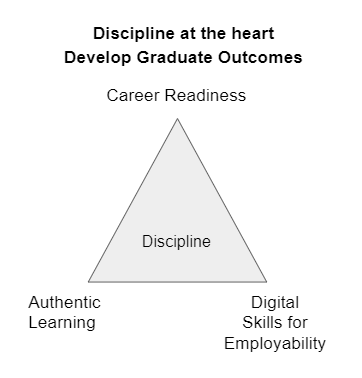 Develop Graduate Outcomes Triangle. At the top sits Career Readiness, followed by Authentic Learning on the bottom left point, then Digital Skills for Employability on the bottom right hand corner. The Discipline sits at the centre of the triangle model.
