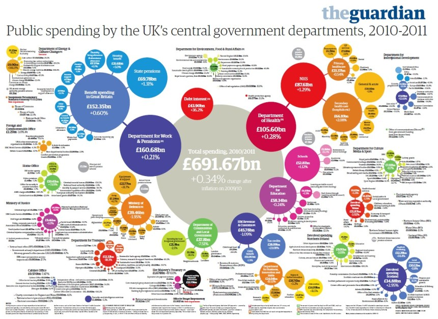 Government spending 2010-11