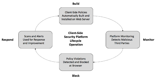 Client-side web security
