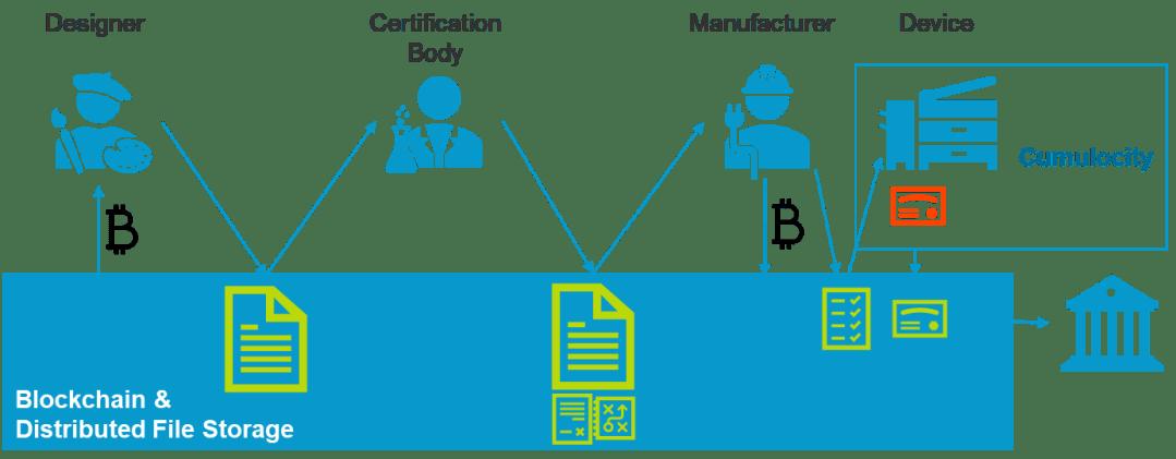 Blogbeitrag Blockchain