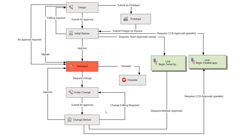 medium resolution of a workflow in pdm professional
