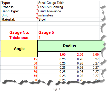 What Sheet Metal Gauge tables does SOLIDWORKS provide with its installation