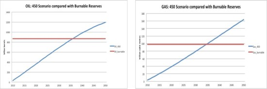 Oil and gas, 450 scenario against burnable reserves