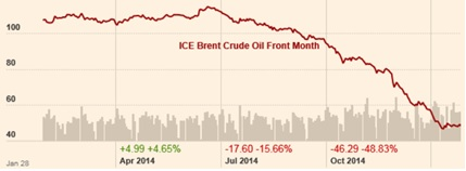 Brent Crude Price